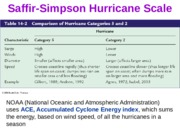 Lecture 15 - Hurricanes