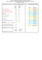 Acc 221 - Fall 2010 Grade Points and Grade Scale