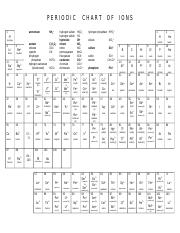 Periodic charts of ions.doc