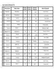 Kami Export - Ava Parker - Ionic Compound Worksheet.pdf ...