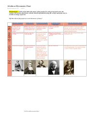 Abolition Movements Chart.pdf