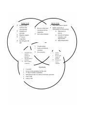 AP Biology 3.9-3.11 Venn Diagram