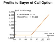 Profits to Buyer of Call Option