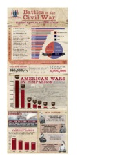 civil war inforgraph