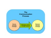 Communication Process - COMM 107