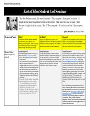 Copy of East of Eden Student-Led Seminar Chart