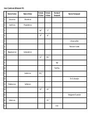 Ava Parker - Ionic Compound Worksheet.pdf