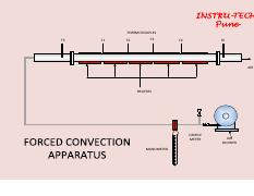 FORCED CONVECTION APPARATUS.pdf