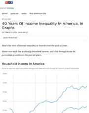 40 Years Of Income Inequality In America, In Graphs : Planet Money : NPR