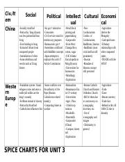 spice chart on imperialism Apwh era 5 summary this period concerns, you guessed it, the rise of industry and its diffusion throughout the world changed the way goods and services were produced and brought about widespread capitalism.