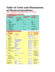 Table of Units and Dimensions of Physical Quantities.docx