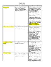 C155 Understanding the Rubric 101.docx