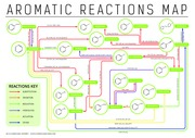 Aromatic-Chemistry-Reactions-Map