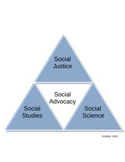 Social Studies Science Advocacy Justice Pyramid