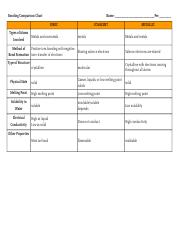 Bonding Comparison Chart Welch