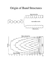 Origin of Band Structures