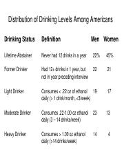 Distribution of Drinking Levels Among Americans