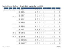 Santa Monica College - Grade Distribution Spring 2013