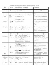 Chapter 11 ConvergenceTestsSummary_Table.pdf