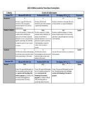 LEAD 510 Biblical Leadership Theme Report Rubric 8-13-18 - Copy.docx
