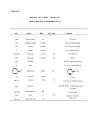 Nucleophile_Relative_Reactivity.doc