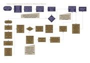 Process Mapping Example 2 of 2
