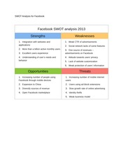 SWOT Analysis for Facebook