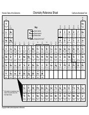 Periodic table of elements chemistry reference sheet periodic periodic table of elements chemistry reference sheet periodic table of the elements california standards test 1 1a 1 1 h hydrogen 101 3 2 3 li urtaz Images