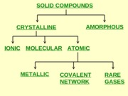 Classification_of_Solid_Compounds
