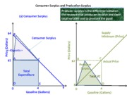 Ch04-Consumer-Producer-Surplus(1)