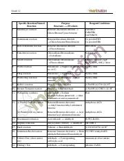 Named_Reaction_Cheatsheet_for_Organic_Chemistry_by_Meritnation
