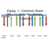 Equity = Stock - Dividends + Revenues - Expenses