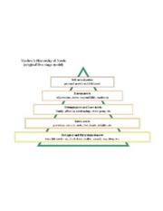 Maslow Needs - Diagram