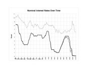 Chapter 16 - Federal Funds Rate and Others