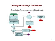 foreign currency translation.2008c