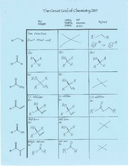 Chem 2110 Notes - Great Grid of Chemistry