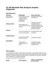 macbeth graphic organizer So if want to load macbeth study guide graphic organizer answers pdf, in that case you come on to the faithful site we have macbeth study guide.