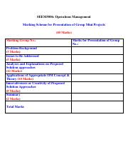 Marking Scheme of Presentation of Group Mini Projects