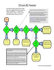 doi-and-url-flowchart-8 (1).pdf