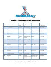 50_Most_Commonly_Prescribed_Medications_02