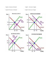 Supply and Demand Graphs A,B,C, and D