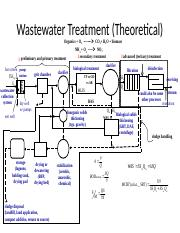 water treatment theoretical