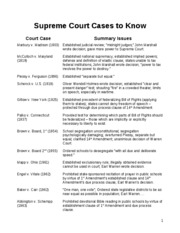 Supreme Court Cases to Know