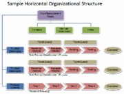 organizational-structure-of-apple-i2