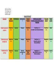 microbiology lab (expect results chart)