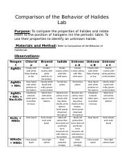 Comparison of the Behavior of Halides Lab