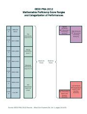 Six Levels of Mathematics and How To Categorize Performance.pdf