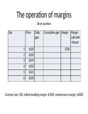 Operation of margins