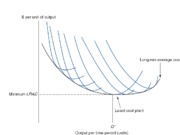 Long-Run_Average_Cost_is_Envolope_of_Short-Run_Curves