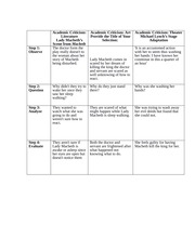 macbeth characterization graphic organizer Use this graphic organizer to collect your thoughts about characterization in macbethas you read each scene, record what you learn about the character.